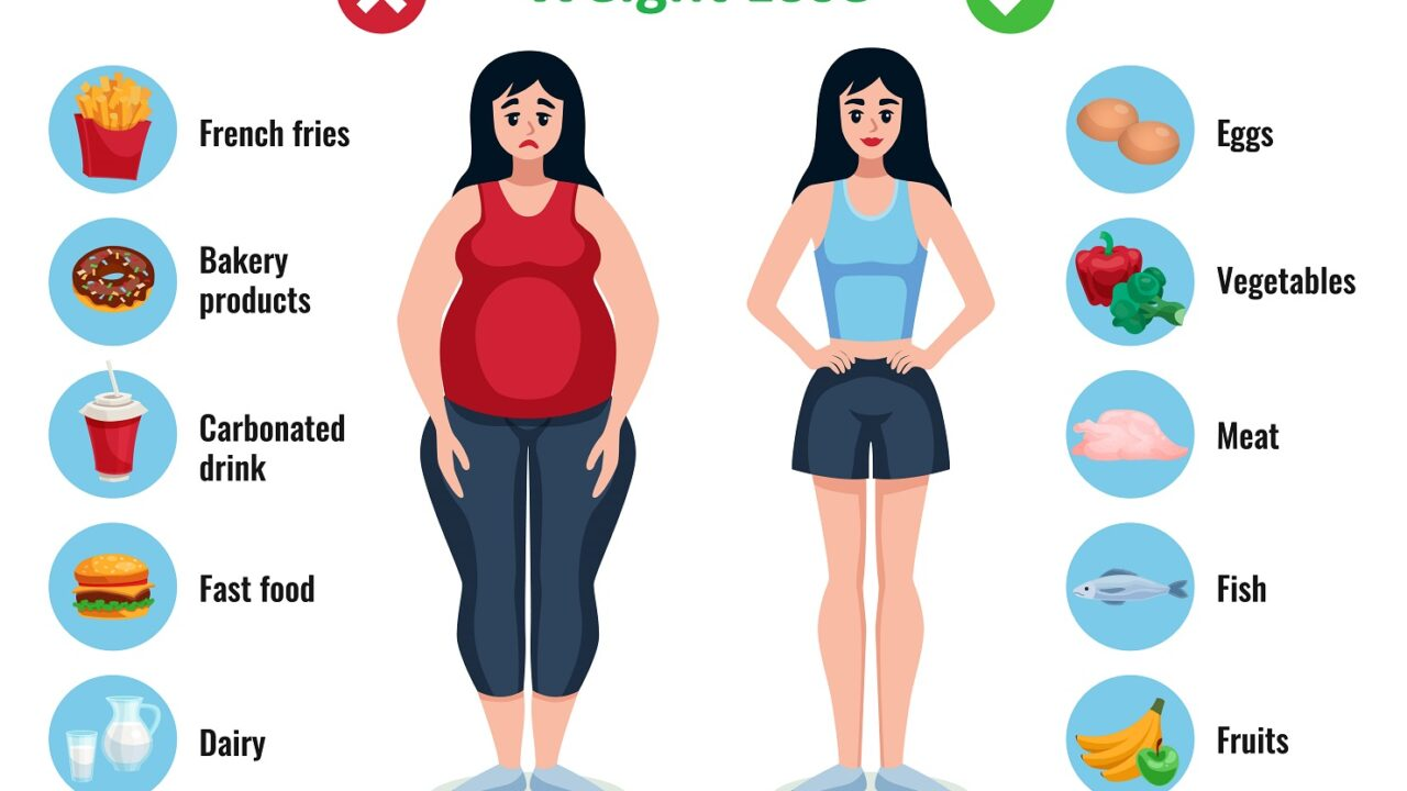 Weight Loss Workout Plan For Men And Women
